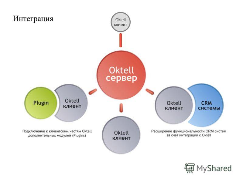 Интеграция Oktell клиент