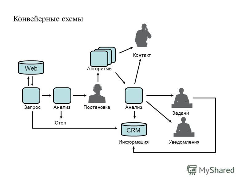 Конвейерные схемы Запрос Web Постановка Стоп Алгоритмы Анализ CRM Задачи ИнформацияУведомления Контакт