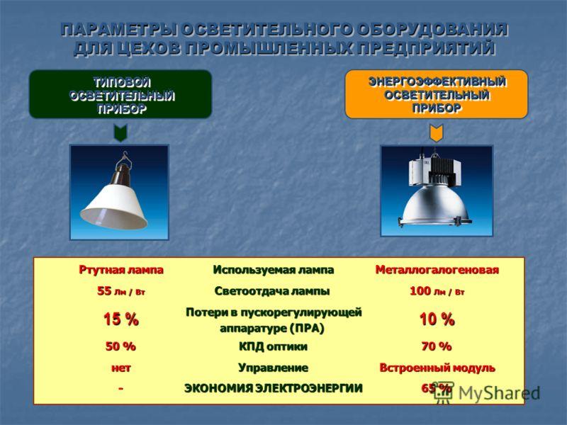 ПАРАМЕТРЫ ОСВЕТИТЕЛЬНОГО ОБОРУДОВАНИЯ ДЛЯ ЦЕХОВ ПРОМЫШЛЕННЫХ ПРЕДПРИЯТИЙ Используемая лампа Светоотдача лампы Потери в пускорегулирующей аппаратуре (ПРА) КПД оптики Управление ЭКОНОМИЯ ЭЛЕКТРОЭНЕРГИИ ТИПОВОЙОСВЕТИТЕЛЬНЫЙПРИБОРТИПОВОЙОСВЕТИТЕЛЬНЫЙПРИБ