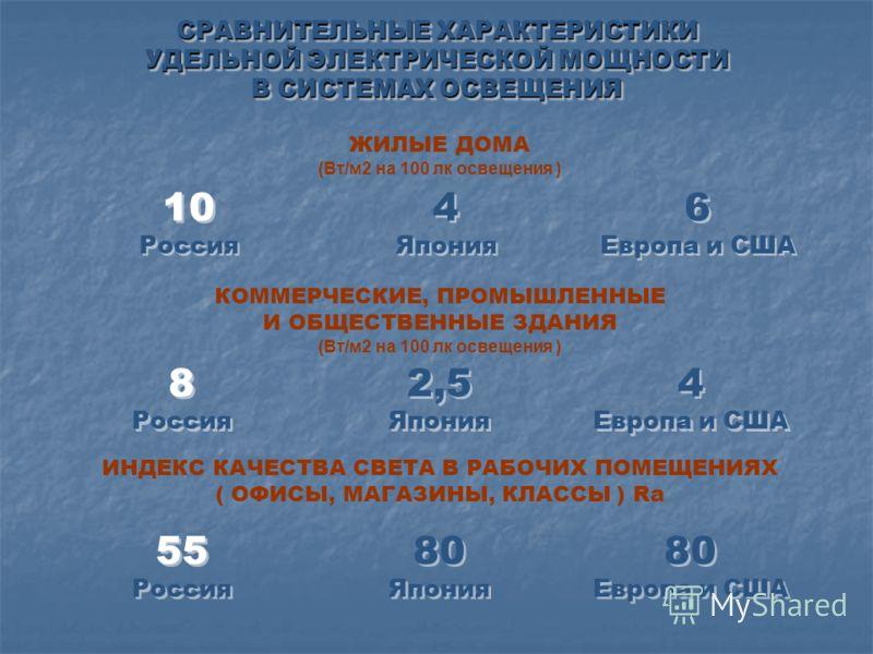 СРАВНИТЕЛЬНЫЕ ХАРАКТЕРИСТИКИ УДЕЛЬНОЙ ЭЛЕКТРИЧЕСКОЙ МОЩНОСТИ В СИСТЕМАХ ОСВЕЩЕНИЯ ЖИЛЫЕ ДОМА (Вт/м2 на 100 лк освещения ) КОММЕРЧЕСКИЕ, ПРОМЫШЛЕННЫЕ И ОБЩЕСТВЕННЫЕ ЗДАНИЯ (Вт/м2 на 100 лк освещения ) ИНДЕКС КАЧЕСТВА СВЕТА В РАБОЧИХ ПОМЕЩЕНИЯХ ( ОФИСЫ