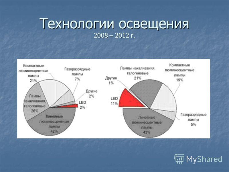 Технологии освещения 2008 – 2012 г.