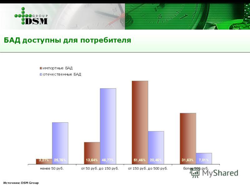 Источник: DSM Group БАД доступны для потребителя