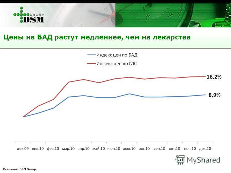 Источник: DSM Group Цены на БАД растут медленнее, чем на лекарства