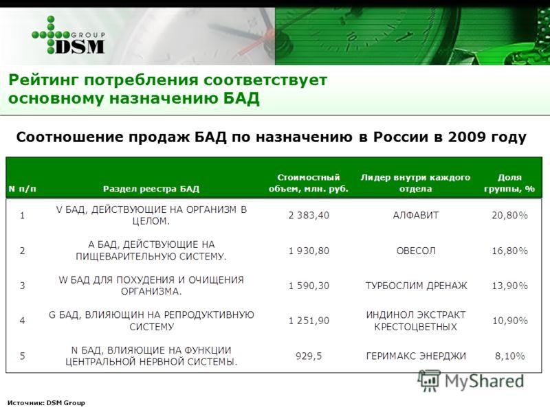 Источник: DSM Group Рейтинг потребления соответствует основному назначению БАД Соотношение продаж БАД по назначению в России в 2009 году