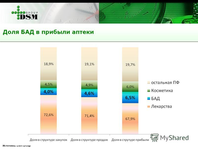 Источник: DSM Group Доля БАД в прибыли аптеки