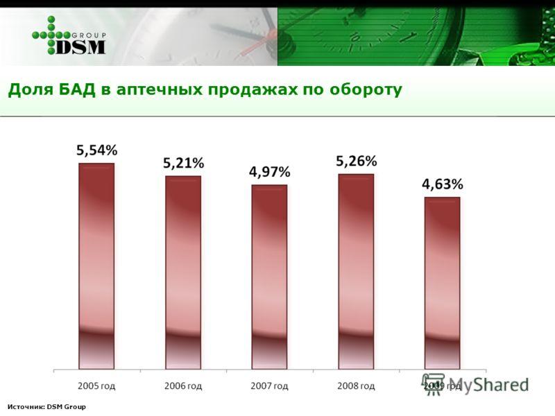 Источник: DSM Group Доля БАД в аптечных продажах по обороту