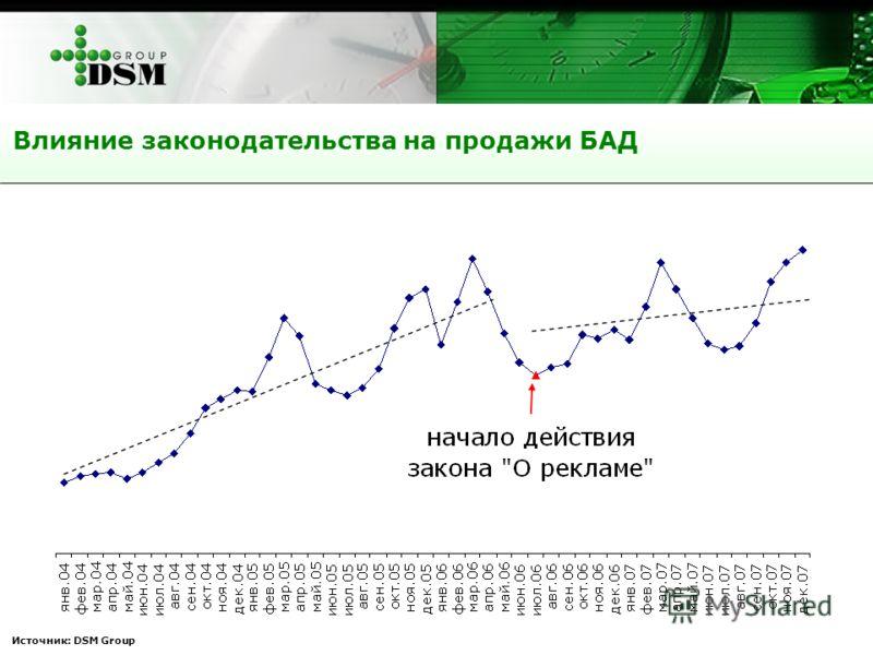 Источник: DSM Group Влияние законодательства на продажи БАД