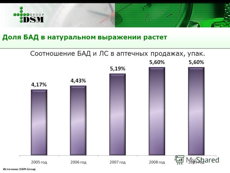 Источник: DSM Group Доля БАД в натуральном выражении растет Соотношение БАД и ЛС в аптечных продажах, упак.