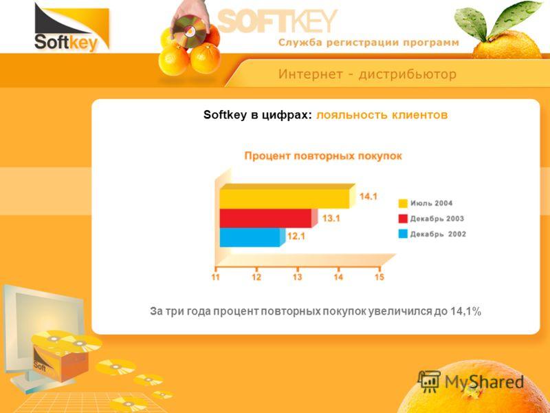 Softkey в цифрах: лояльность клиентов За три года процент повторных покупок увеличился до 14,1%