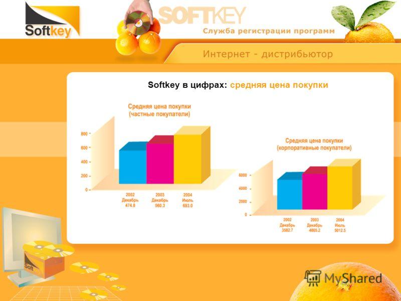 Softkey в цифрах: средняя цена покупки