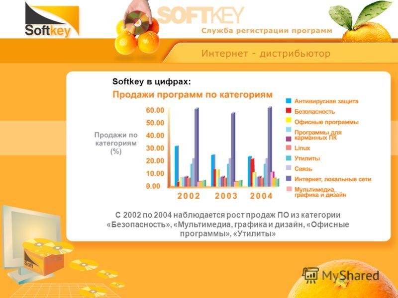 Softkey в цифрах: С 2002 по 2004 наблюдается рост продаж ПО из категории «Безопасность», «Мультимедиа, графика и дизайн, «Офисные программы», «Утилиты»