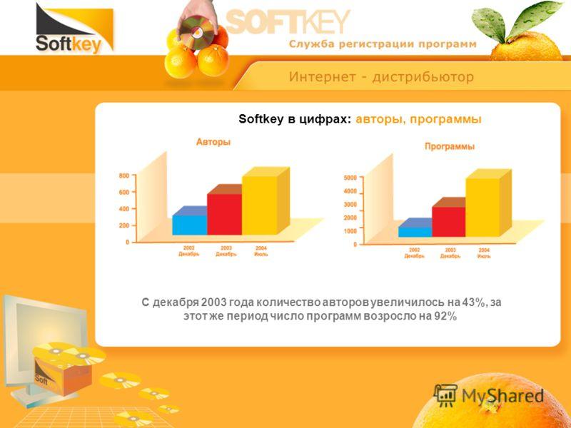 Softkey в цифрах: авторы, программы С декабря 2003 года количество авторов увеличилось на 43%, за этот же период число программ возросло на 92%