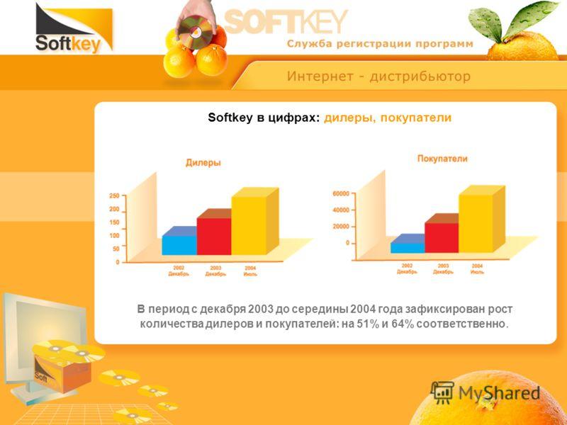 Softkey в цифрах: дилеры, покупатели В период с декабря 2003 до середины 2004 года зафиксирован рост количества дилеров и покупателей: на 51% и 64% соответственно.