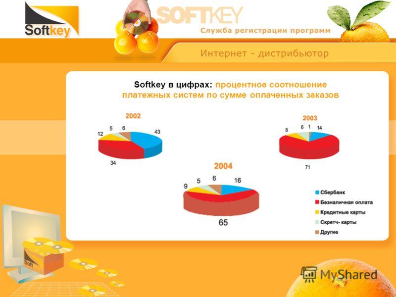 Softkey в цифрах: процентное соотношение платежных систем по сумме оплаченных заказов