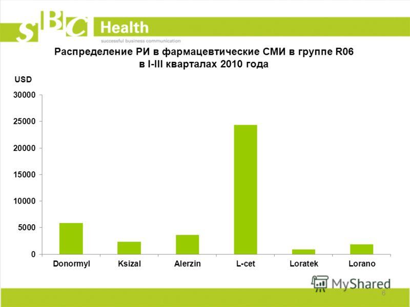 6 Распределение РИ в фармацевтические СМИ в группе R06 в I-III кварталах 2010 года