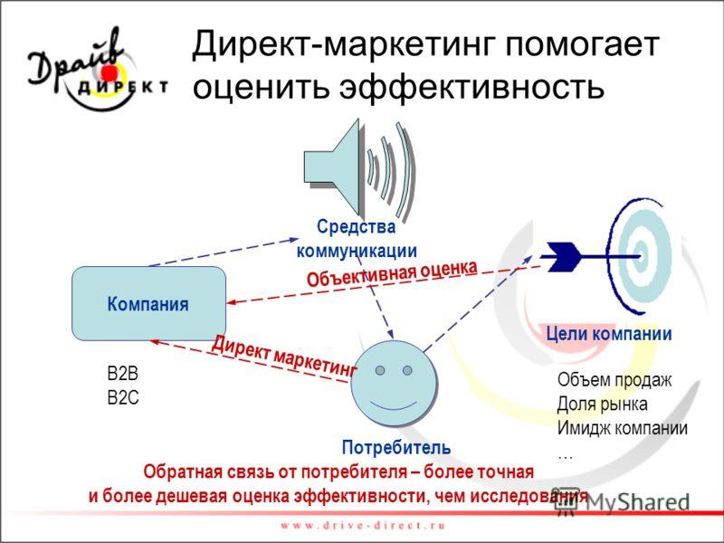 Директ-маркетинг помогает оценить эффективность Потребитель Средства коммуникации Компания B2B B2C Цели компании Объем продаж Доля рынка Имидж компании … Цели компании Обратная связь от потребителя – более точная и более дешевая оценка эффективности,