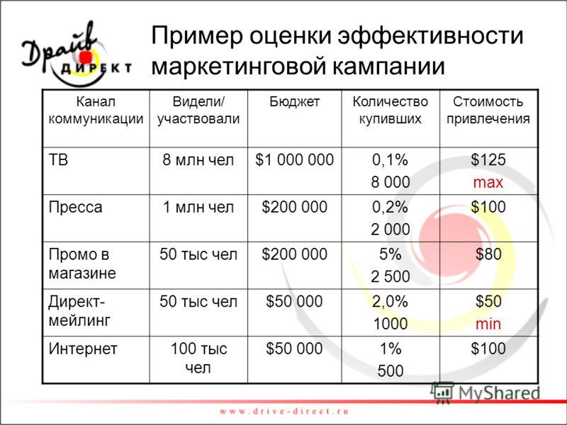 Пример оценки эффективности маркетинговой кампании Канал коммуникации Видели/ участвовали БюджетКоличество купивших Стоимость привлечения ТВ8 млн чел$1 000 0000,1% 8 000 $125 max Пресса1 млн чел$200 0000,2% 2 000 $100 Промо в магазине 50 тыс чел$200