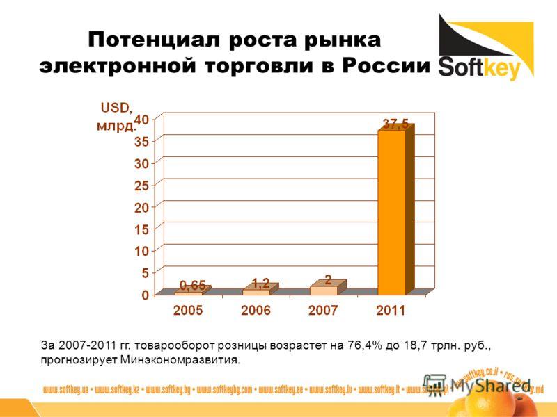Потенциал роста рынка электронной торговли в России За 2007-2011 гг. товарооборот розницы возрастет на 76,4% до 18,7 трлн. руб., прогнозирует Минэкономразвития.