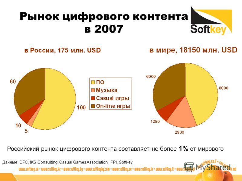 Рынок цифрового контента в 2007 Данные: DFC, IKS-Consulting, Casual Games Association, IFPI, Softkey Российский рынок цифрового контента составляет не более 1% от мирового