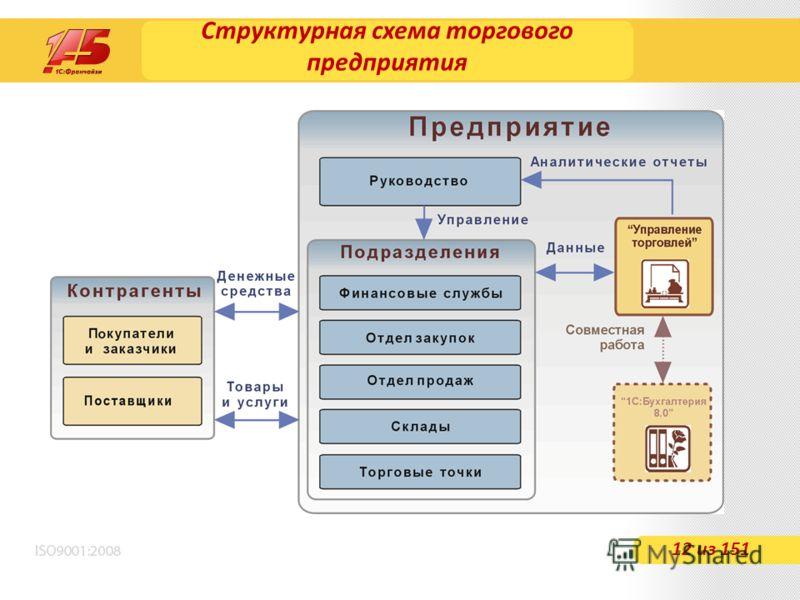 Структурная схема торгового предприятия 12 из 151