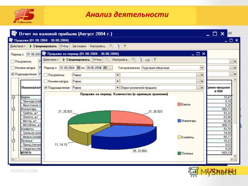 Анализ деятельности 122 из 151 Информацию о полученной прибыли в результате розничных продаж можно получить в отчете «Валовая прибыль» Сравнительный анализ продаж товаров различных видов можно получить в отчетах «Продажи и «Продажи (Диаграмма)» Оценк