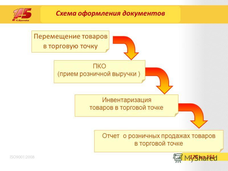 Схема оформления документов 125 из 151 Перемещение товаров в торговую точку ПКО (прием розничной выручки ) Инвентаризация товаров в торговой точке Отчет о розничных продажах товаров в торговой точке