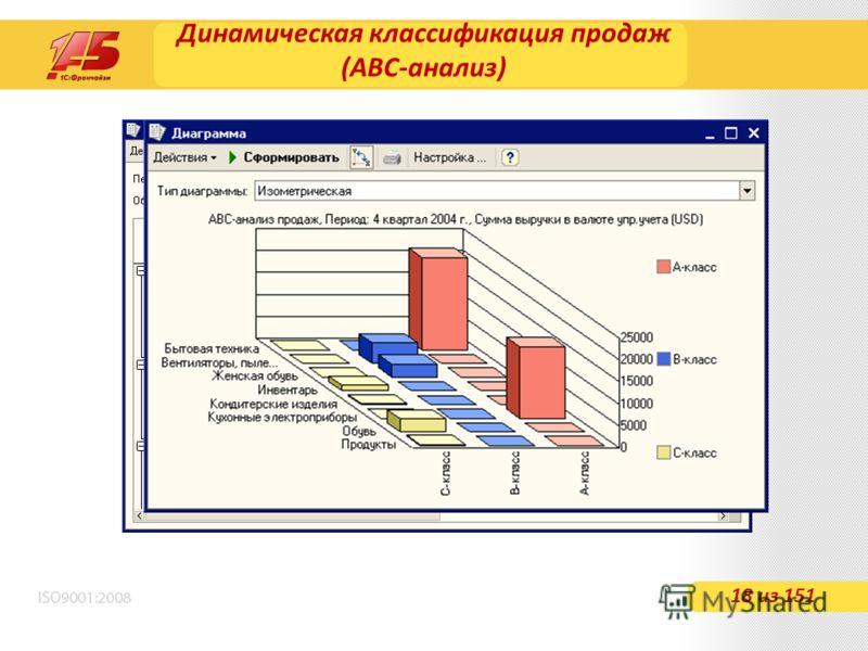Динамическая классификация продаж (АВС-анализ) 18 из 151