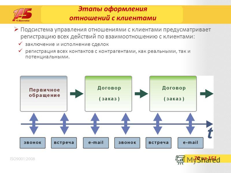 Этапы оформления отношений с клиентами 70 из 151 Подсистема управления отношениями с клиентами предусматривает регистрацию всех действий по взаимоотношению с клиентами: заключение и исполнение сделок регистрация всех контактов с контрагентами, как ре