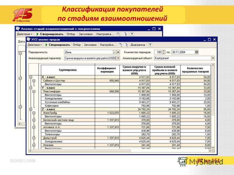 Классификация покупателей по стадиям взаимоотношений 82 из 151