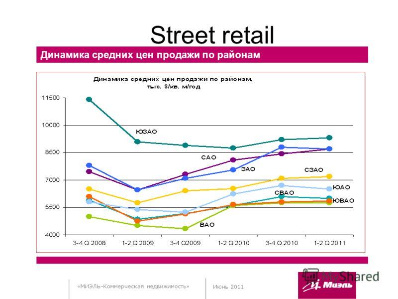 «МИЭЛЬ-Коммерческая недвижимость» Июнь 2011 Street retail Динамика средних цен продажи по районам