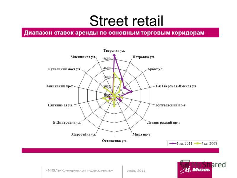 «МИЭЛЬ-Коммерческая недвижимость» Июнь 2011 Street retail Диапазон ставок аренды по основным торговым коридорам