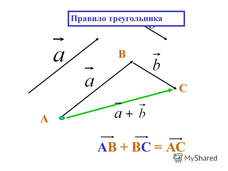 + АВ + ВС = АС С В А Правило треугольника
