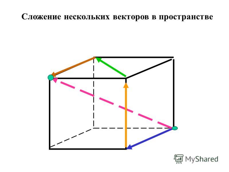 Сложение нескольких векторов в пространстве