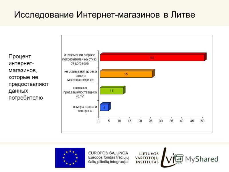 Исследование Интернет-магазинов в Литве Процент интернет- магазинов, которые не предоставляют данных потребителю