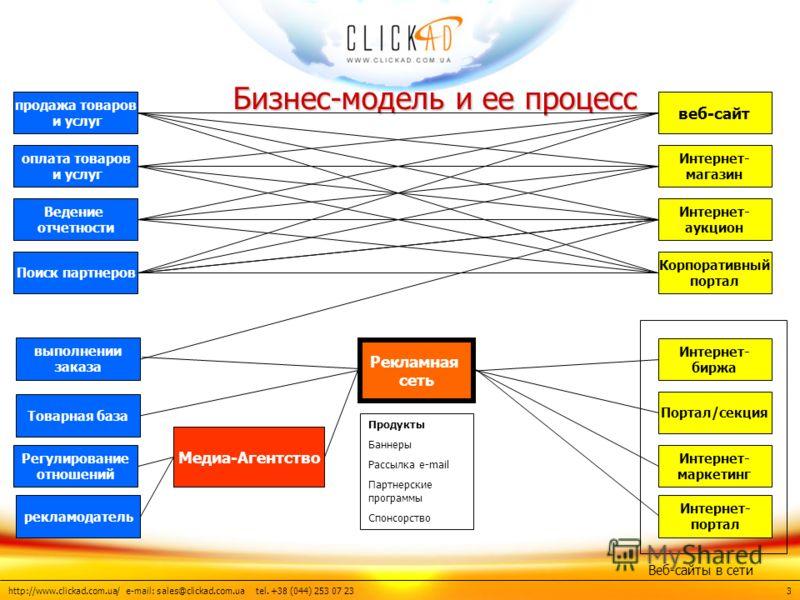 http://www.clickad.com.ua/ e-mail: sales@clickad.com.ua tel. +38 (044) 253 07 23 Бизнес-модель и ее процесс Бизнес-модель и ее процесс продажа товаров и услуг оплата товаров и услуг Ведение отчетности Поиск партнеров выполнении заказа Товарная база Р