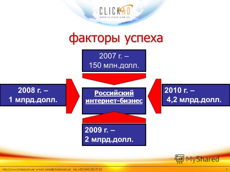 http://www.clickad.com.ua/ e-mail: sales@clickad.com.ua tel. +38 (044) 253 07 23 факторы успеха факторы успеха 6 Российский интернет-бизнес 2007 г. – 150 млн.долл. 2009 г. – 2 млрд.долл. 2010 г. – 4,2 млрд.долл. 2008 г. – 1 млрд.долл.