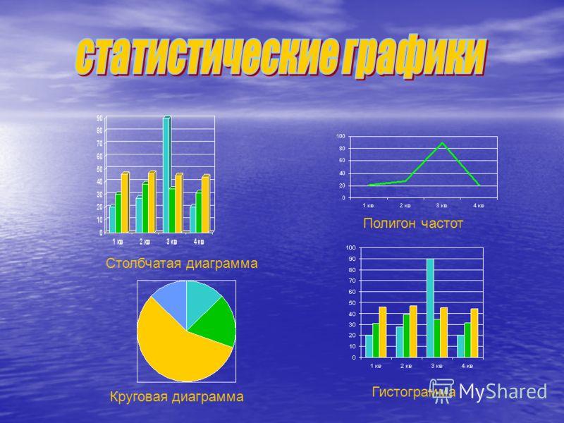 Полигон частот Гистограмма Столбчатая диаграмма Круговая диаграмма