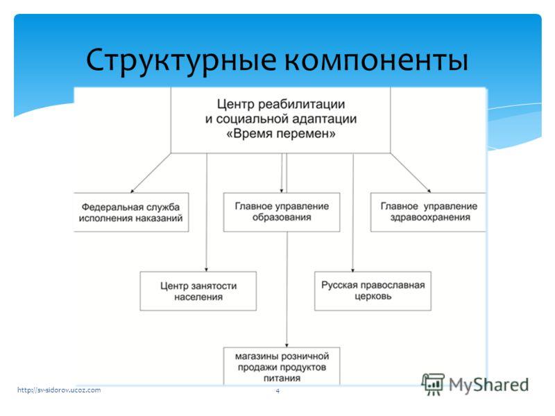 Структурные компоненты 4http://sv-sidorov.ucoz.com
