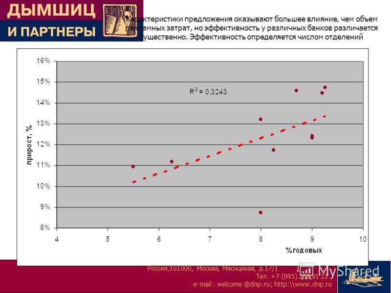Россия,101000, Москва, Мяснцикая, д.17/1 Тел. +7 (095) 258 91 33 e-mail:welcome@dnp.ru; http:\\www.dnp.ru Характеристики предложения оказывают большее влияние, чем объем рекламных затрат, но эффективность у различных банков различается существенно. Э
