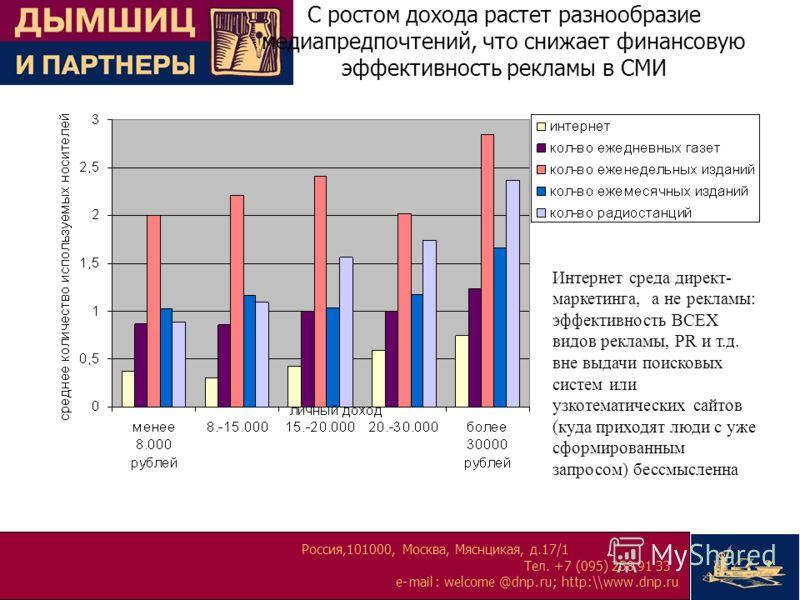Россия,101000, Москва, Мяснцикая, д.17/1 Тел. +7 (095) 258 91 33 e-mail:welcome@dnp.ru; http:\\www.dnp.ru С ростом дохода растет разнообразие медиапредпочтений, что снижает финансовую эффективность рекламы в СМИ Интернет среда директ- маркетинга, а н