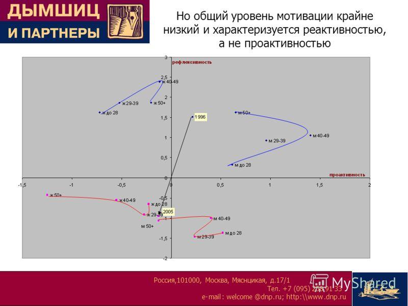 Россия,101000, Москва, Мяснцикая, д.17/1 Тел. +7 (095) 258 91 33 e-mail:welcome@dnp.ru; http:\\www.dnp.ru Но общий уровень мотивации крайне низкий и характеризуется реактивностью, а не проактивностью