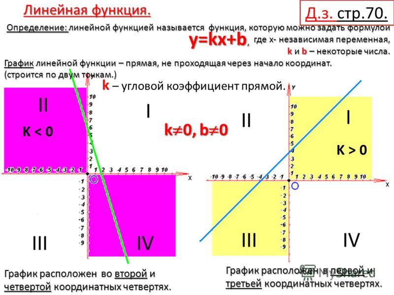 Линейная функция. Определение: линейной функцией называется функция, которую можно задать формулой где x- независимая переменная, k и b – некоторые числа. k и b – некоторые числа. График линейной функции – прямая, не проходящая через начало координат