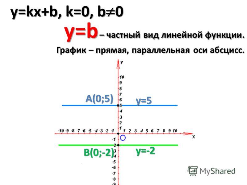 y=kx+b, k=0, b 0 y=5 y=-2 A(0;5) В(0;-2) y=b – частный вид линейной функции. График – прямая, параллельная оси абсцисс.