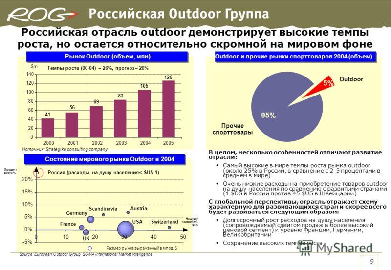 9 В целом, несколько особенностей отличают развитие отрасли: Самый высокие в мире темпы роста рынка outdoor (около 25% в России, в сравнение с 2-5 процентами в среднем в мире) Очень низкие расходы на приобретение товаров outdoor на душу населения по