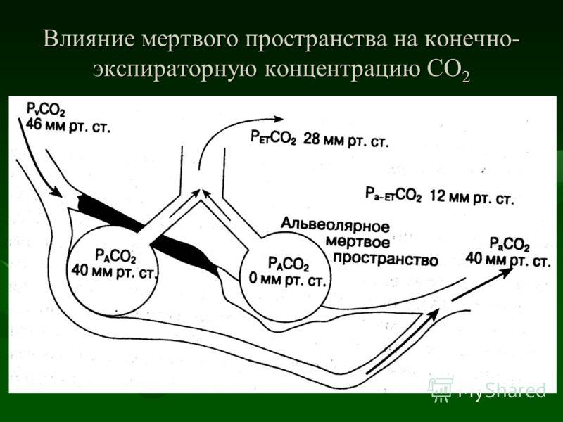 Влияние мертвого пространства на конечно- экспираторную концентрацию СО 2