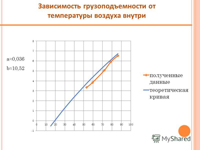 a0,036 b10,52 Зависимость грузоподъемности от температуры воздуха внутри