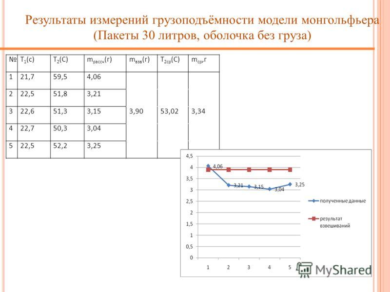 T 1 (с)T 2 (С)m рассч (г)m взв (г)T 2ср (С)m ср,г 121,759,54,06 222,551,83,21 322,651,33,153,9053,023,34 422,750,33,04 522,552,23,25 Результаты измерений грузоподъёмности модели монгольфьера (Пакеты 30 литров, оболочка без груза)