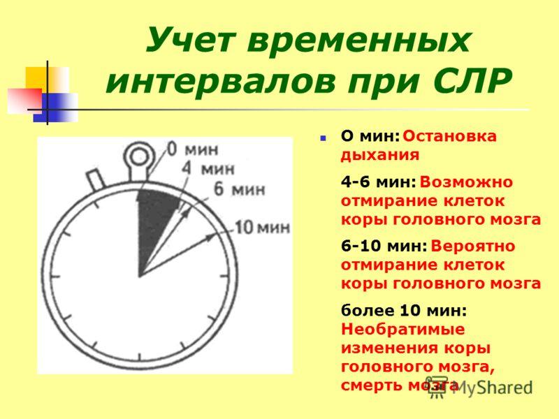 Учет временных интервалов при СЛР О мин: Остановка дыхания 4-6 мин: Возможно отмирание клеток коры головного мозга 6-10 мин: Вероятно отмирание клеток коры головного мозга более 10 мин: Необратимые изменения коры головного мозга, смерть мозга
