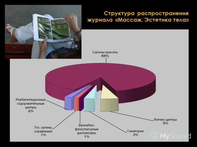 Структура распространения журнала «Массаж. Эстетика тела»