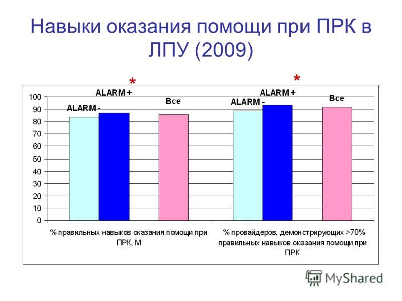 Навыки оказания помощи при ПРК в ЛПУ (2009) * *